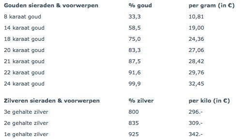 De koersen van goud per gehalte