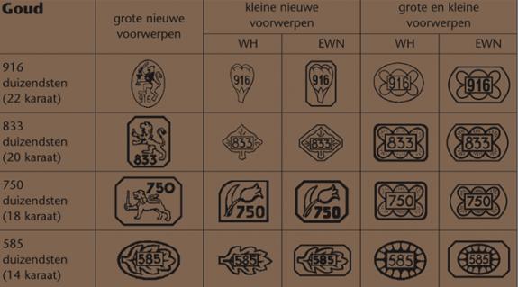 Geldige goudmerken in Nederland