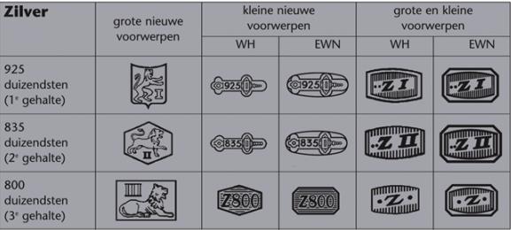 Geldige Nederlandse zilvermerken
